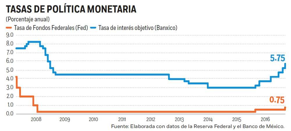 Tasas, en su nivel más alto en 7 años; el Banco de México anuncia ajuste