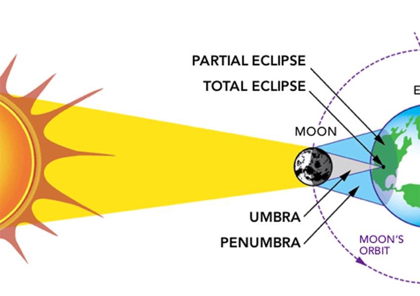 Eclipse Solar Total: Estos son los efectos que tendrá sobre la Tierra