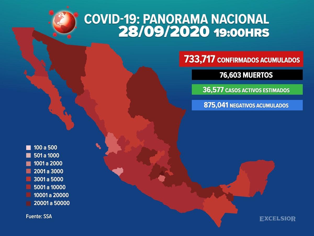 Sube a 76 mil 603 las muertes por coronavirus en México