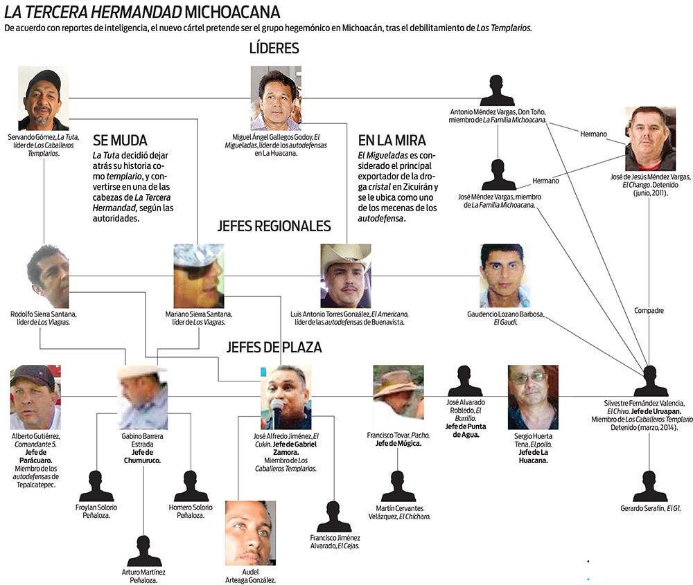Autodefensas dan origen a otro cártel; nace en Michoacán La Tercera Hermandad o H3 Autodefensas_060514_grafica_01_0
