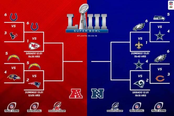 Listos los cruces en la Ronda Divisional de la NFL