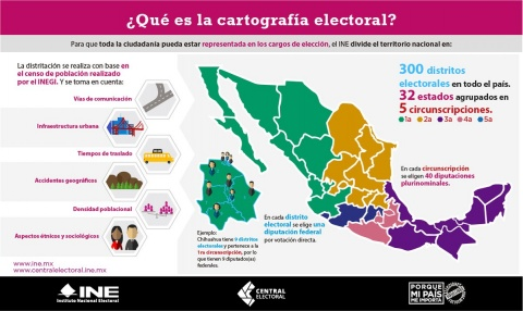 INE, Candidatos, Registro, Transparencia