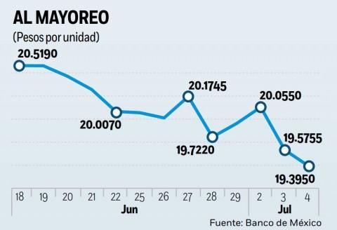 Peso recupera terreno, dólar se vende en 19.71 pesos en bancos