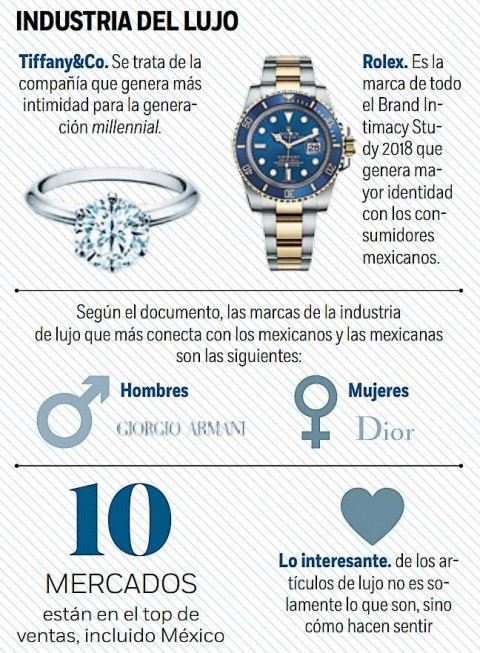 Mercado, Marcas, Lujo, Dior, Chanel, Tiffany, MBLM, Millennials