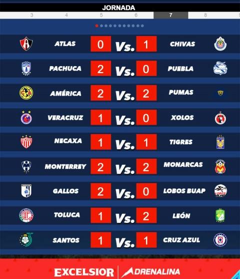Jornada 7, Apertura 2018, Liga Mx, Resultados,