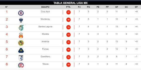 Tabla General, Apertura 2018, Liga Mx, Posiciones,