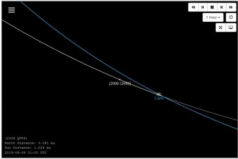 NASA descubre asteroide que podría chocar contra la Tierra este 2019