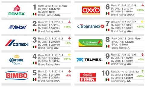 Lidera Pemex 50 empresas más valiosas de México