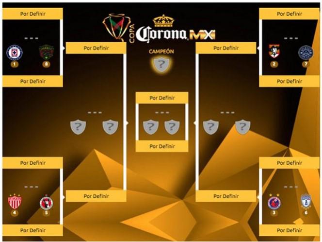 Así quedan definidas las llaves de los cuartos de final de la Copa MX (Foto tomada de www.lacopamx.net)