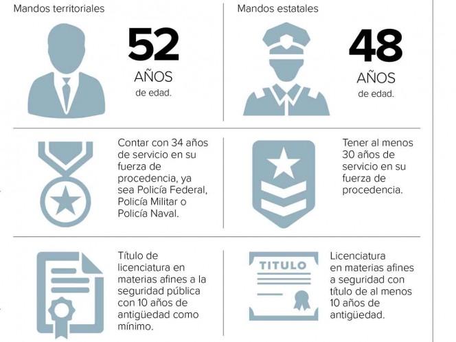 Pesa experiencia para Guardia Nacional; prevén mandos de 48 y 52 años