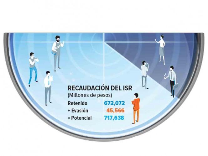 Médicos evaden 3 mil 400 millones de pesos al SAT