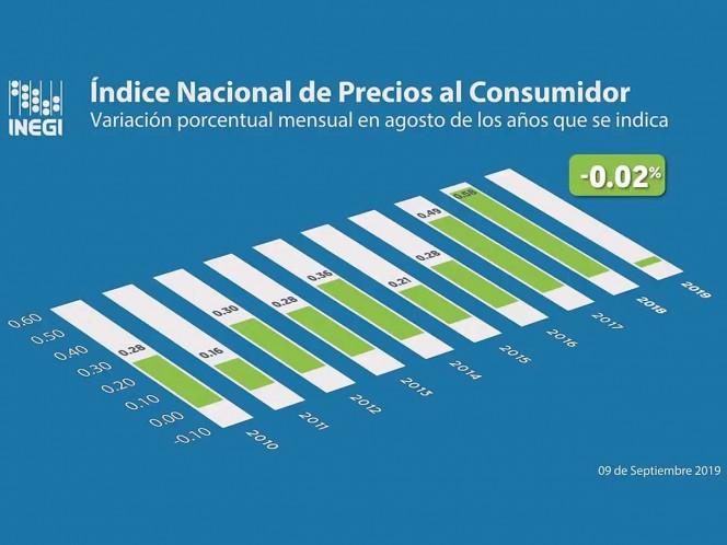 Inflación, Dinero, Costo, Economía, Inegi, Precios, Consumidor