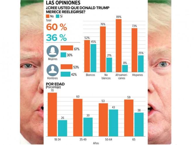 El 60%, contra la reelección de Trump