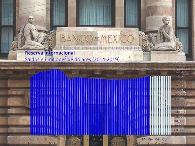 Economía: BdeM ajusta a la baja PIB en 2019