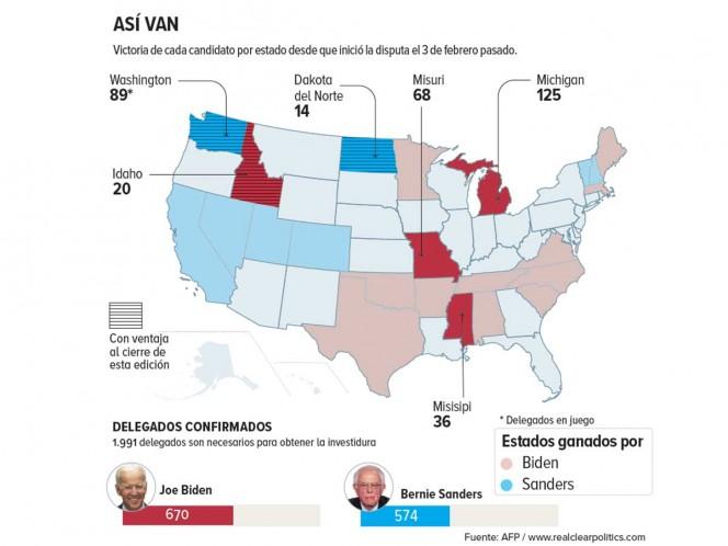 LO ÚLTIMO: Biden gana primarias demócratas en Michigan