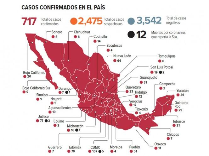 Suman 16 defunciones y 848 casos por coronavirus en México