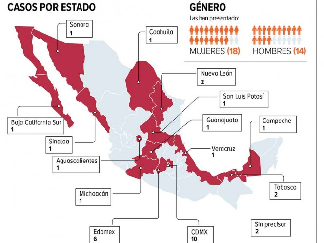 Growing discrimination by COVID-19; CDMX, leads in number of complaints