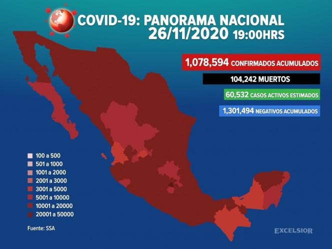 Suman 1,078,594 los casos positivos de covid-19 en México