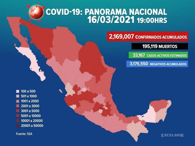 Suman 2,169,007 los casos positivos de covid-19 en México