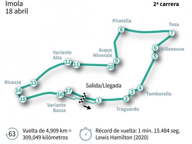 Horario y dónde ver el GP de Emilia-Romagna en México. Noticias en tiempo real