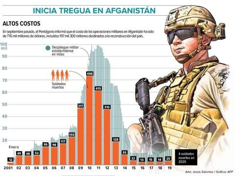 Afganistán, la guerra de nunca acabar 2310916