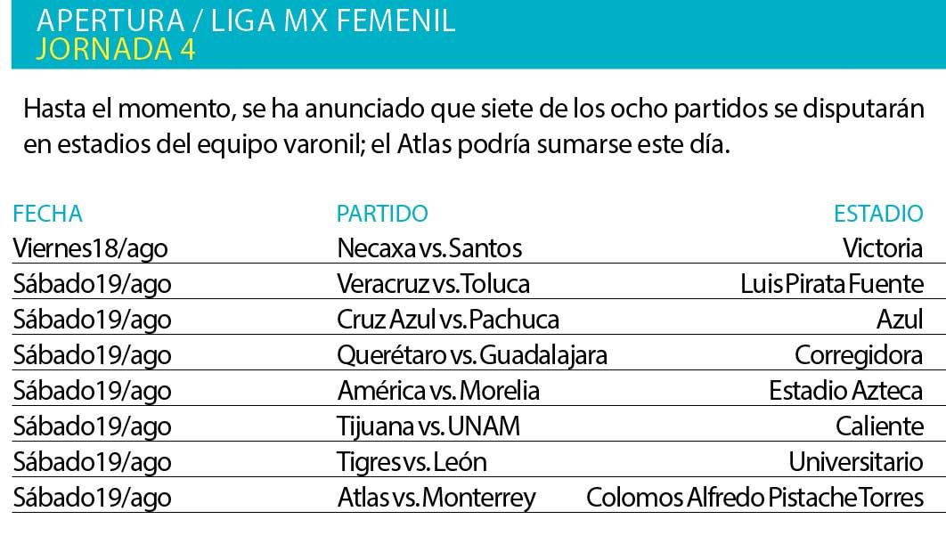 Estadio Azteca recibirá el América-Monarcas de Liga MX Femenil