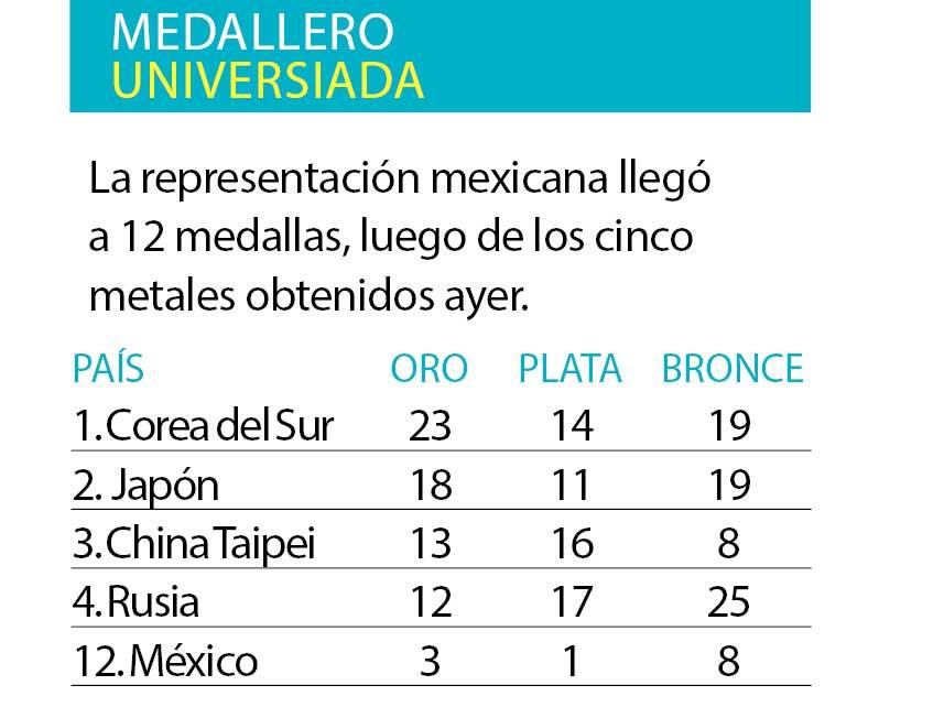 México logra su mejor medallero en Universiada