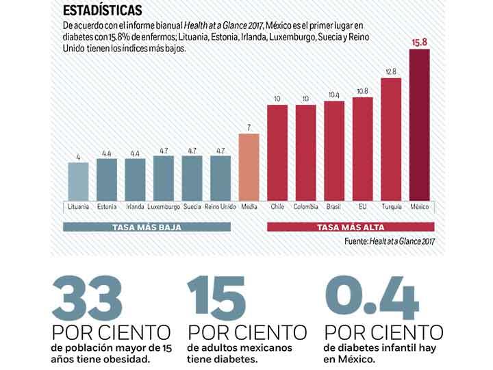 Chile es el país con mayor crecimiento económico especulado según la OCDE